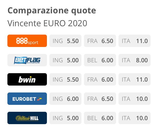 Confronto Quote Calcio